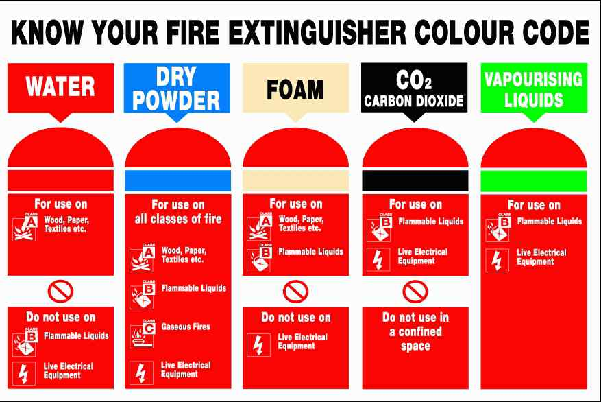 Extinguisher Colour Code Chart